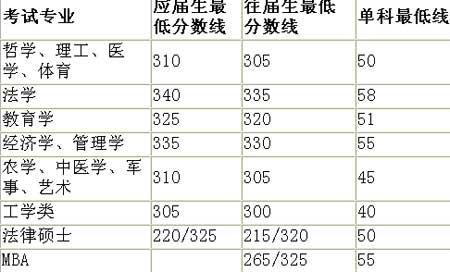 2001年全国硕士入学考试复试最低分数线