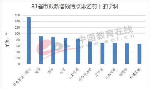 31省市拟新增硕博点排名前十的学科