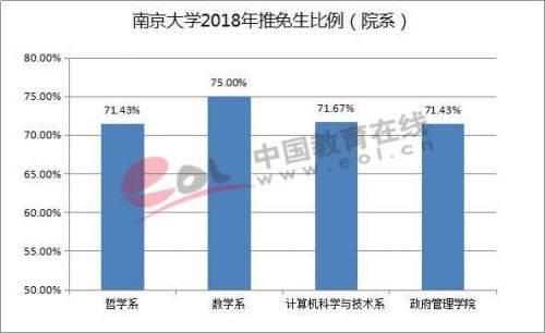 南京大学2018年推免生比例(院系)