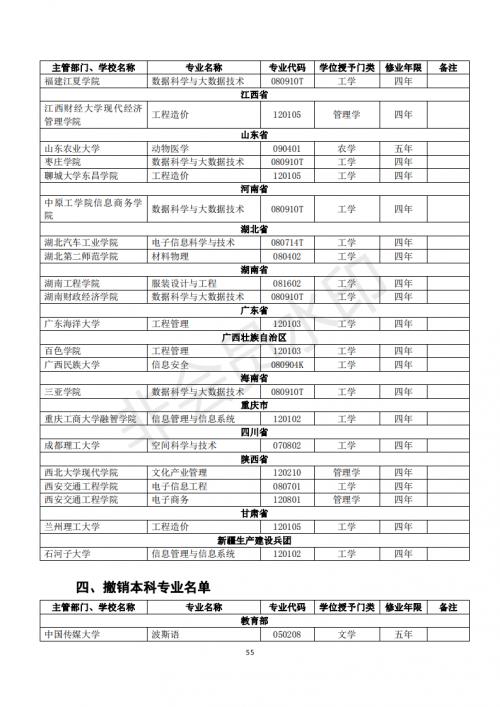 关于公布2018 年度普通高等学校本科专业备案和审批结果的通知_56
